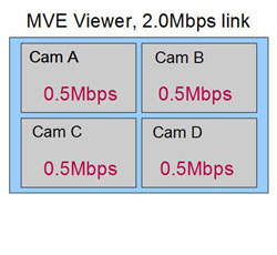 Video Management System Adaptive Bandwidth