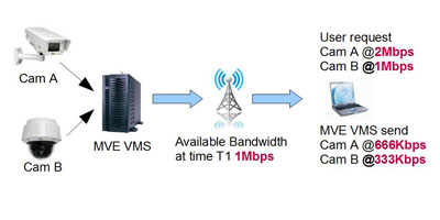 Video Management System Adaptive Bitrate Streaming 1
