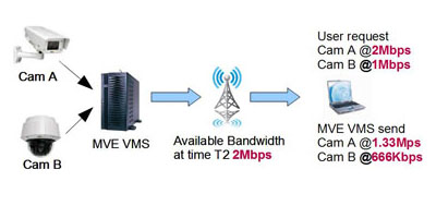 Video Management System Adaptive Bitrate Streaming 2