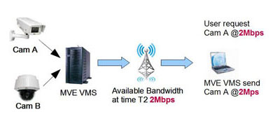 Video Management System Adaptive Bitrate Streaming 3