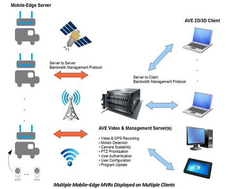 Video Management System Server